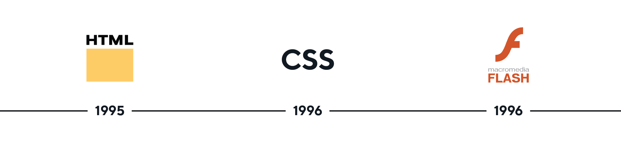 A timeline from 1995 - 1996 and transition from HTML to CSS to macromedia flash
