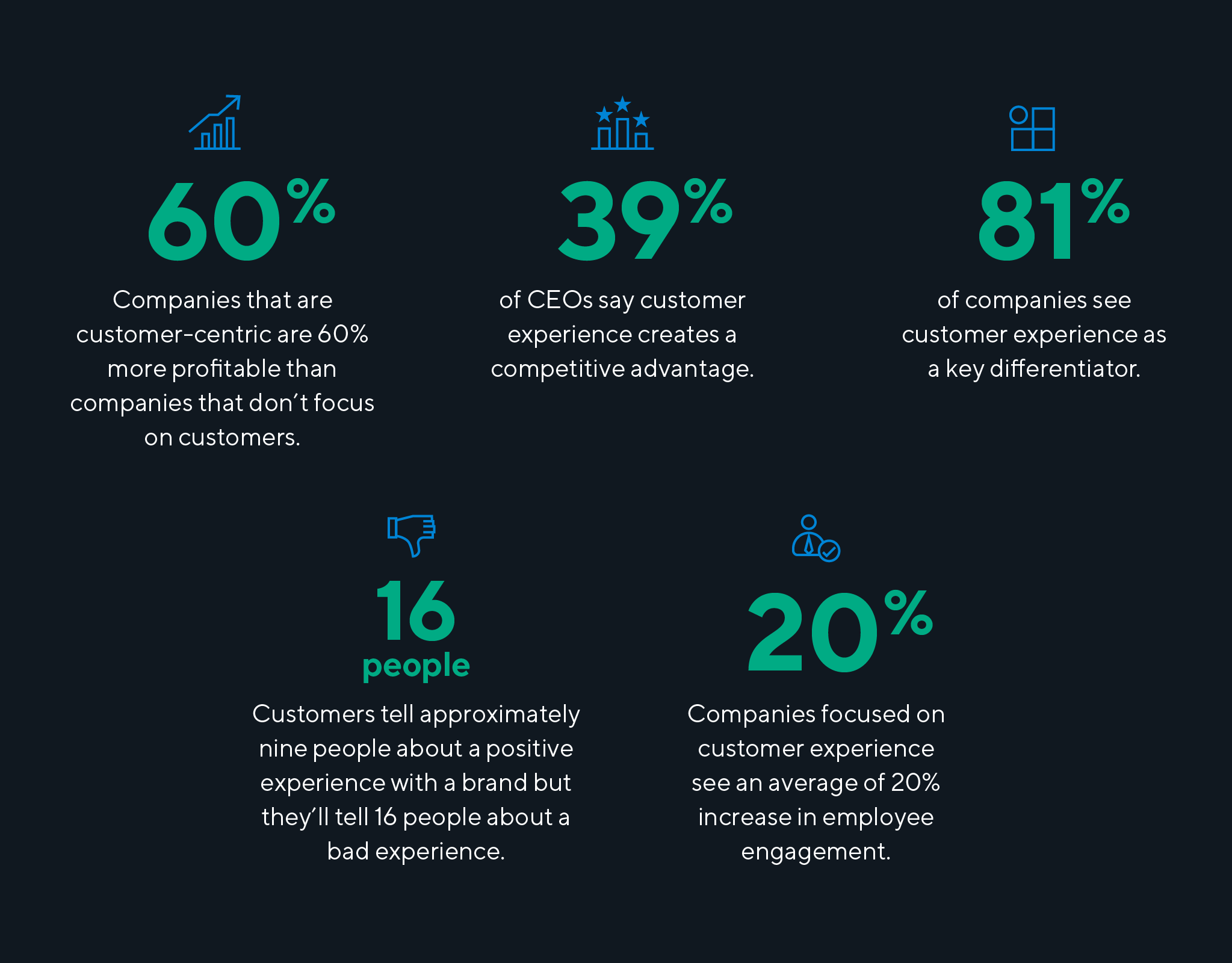 Graphic of customer experience statistics