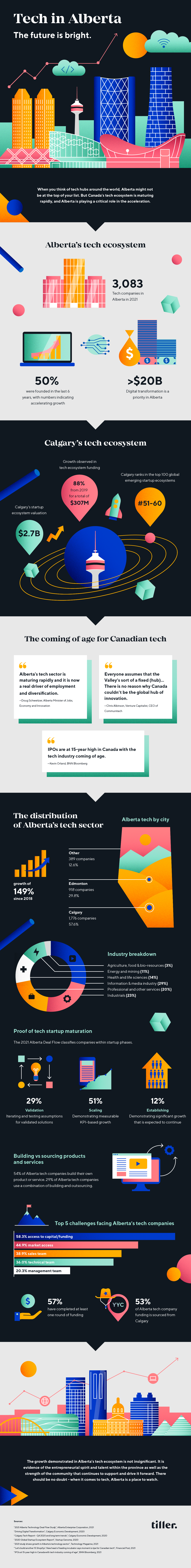 Alberta tech infographic